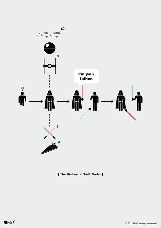 Starwars résumé en 5 secondes